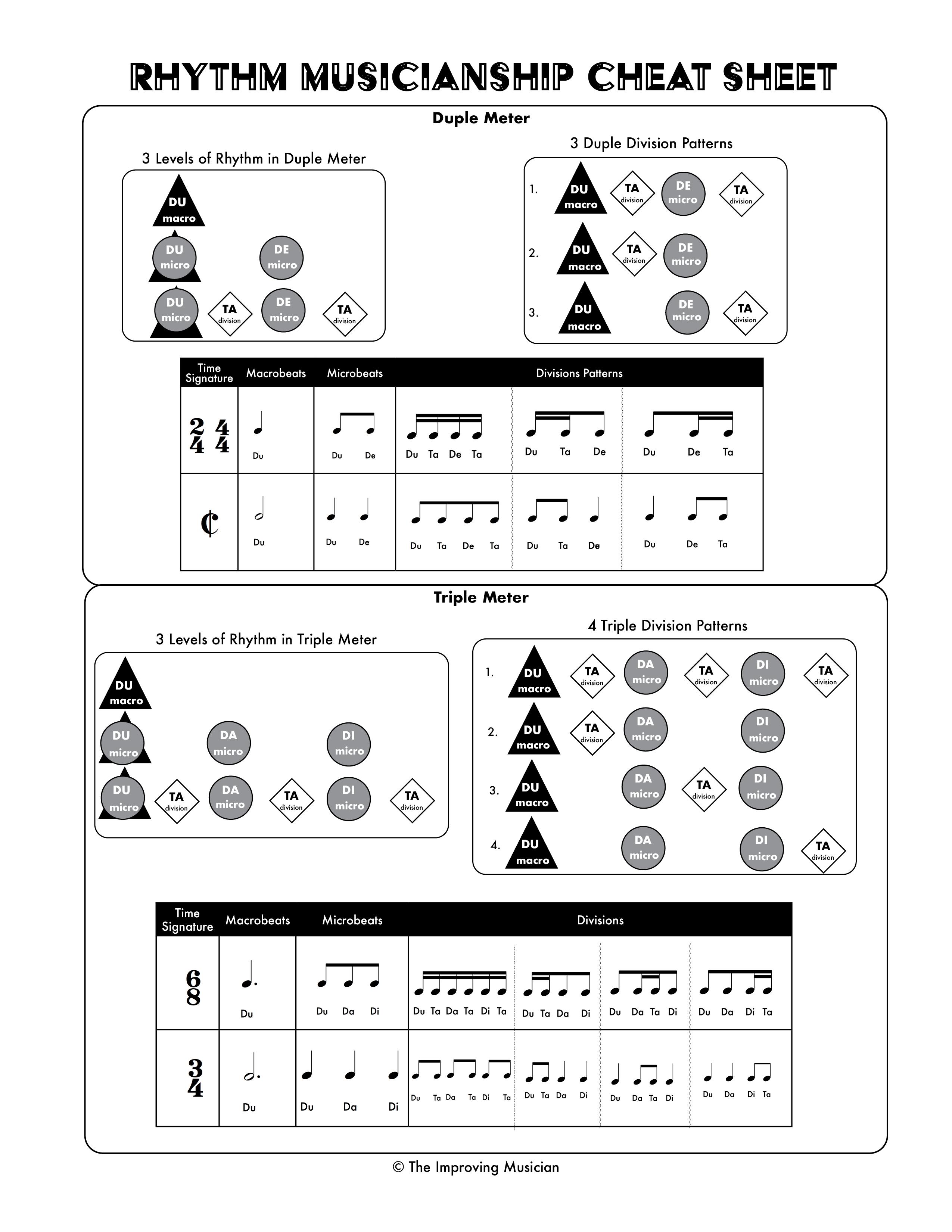Rhythm Musicianship Cheat Sheet - Student Library
