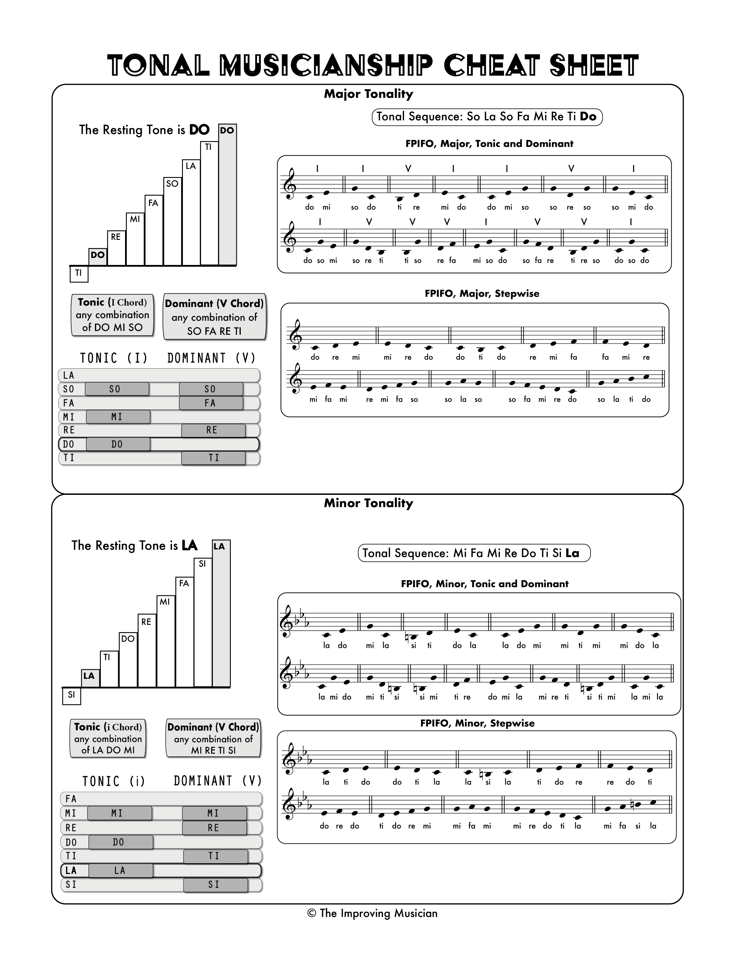 Tonal Musicianship Cheat Sheet - Student Library