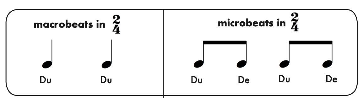 Macro Micros in 24 - Rhythm Cells and Rhythm Patterns in 2/4