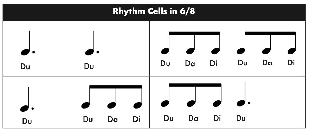 Macro micro Rhythm cells in 6 8 - Rhythm Cells and Rhythm Patterns in 6/8