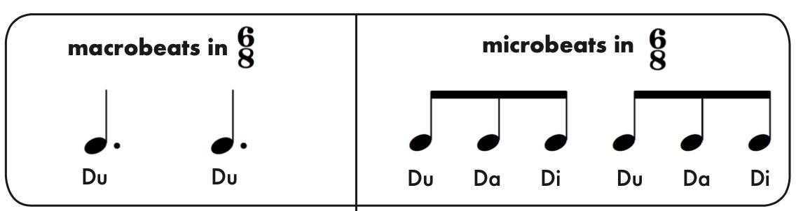 Macro micros in 6 8 - Rhythm Cells and Rhythm Patterns in 6/8