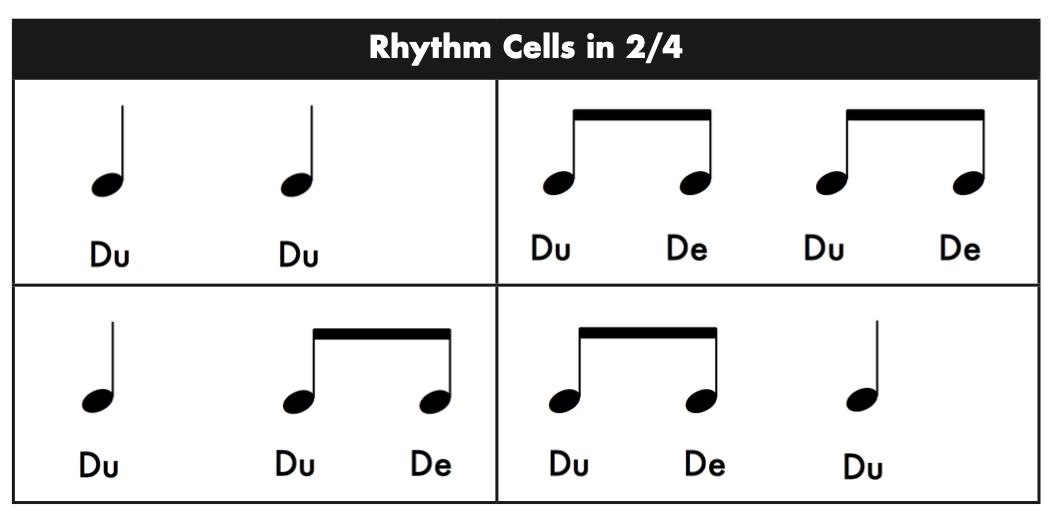 Rhythm Cells in 24 - Rhythm Cells and Rhythm Patterns in 2/4